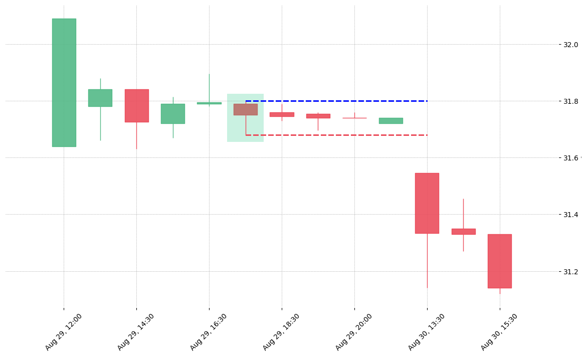 The stock NEM printed a bullish Hammer on 2018-08-29 17:30:00. Unfortunately it invalidated on 2018-08-30 13:30:00 before the trade could trigger (it triggered the stop before entering).