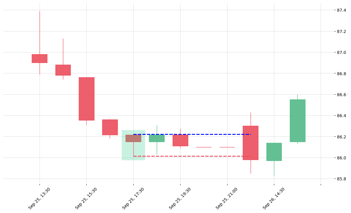 The stock RSG printed a bullish Hammer on 2019-09-25 17:30:00. Unfortunately it invalidated on 2019-09-26 13:30:00 before the trade could trigger (it triggered the stop before entering).