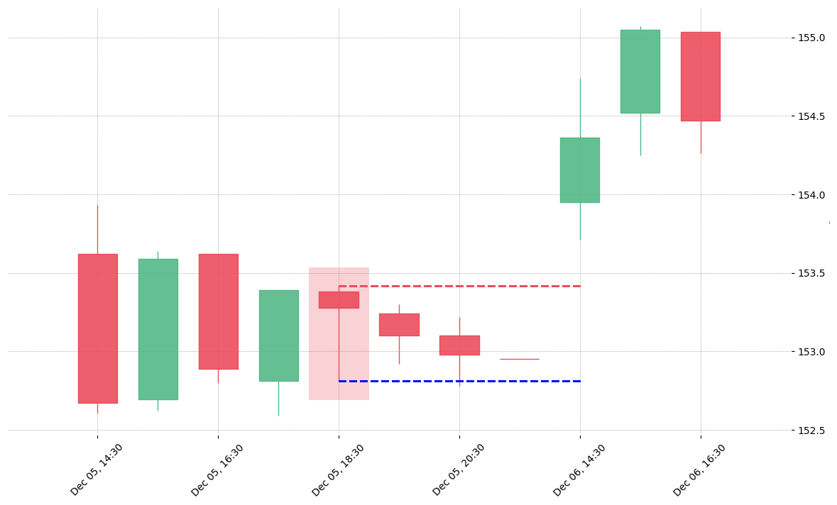 The stock STE printed a bearish Hanging Man on 2019-12-05 18:30:00. Unfortunately it invalidated on 2019-12-06 14:30:00 before the trade could trigger (it triggered the stop before entering).