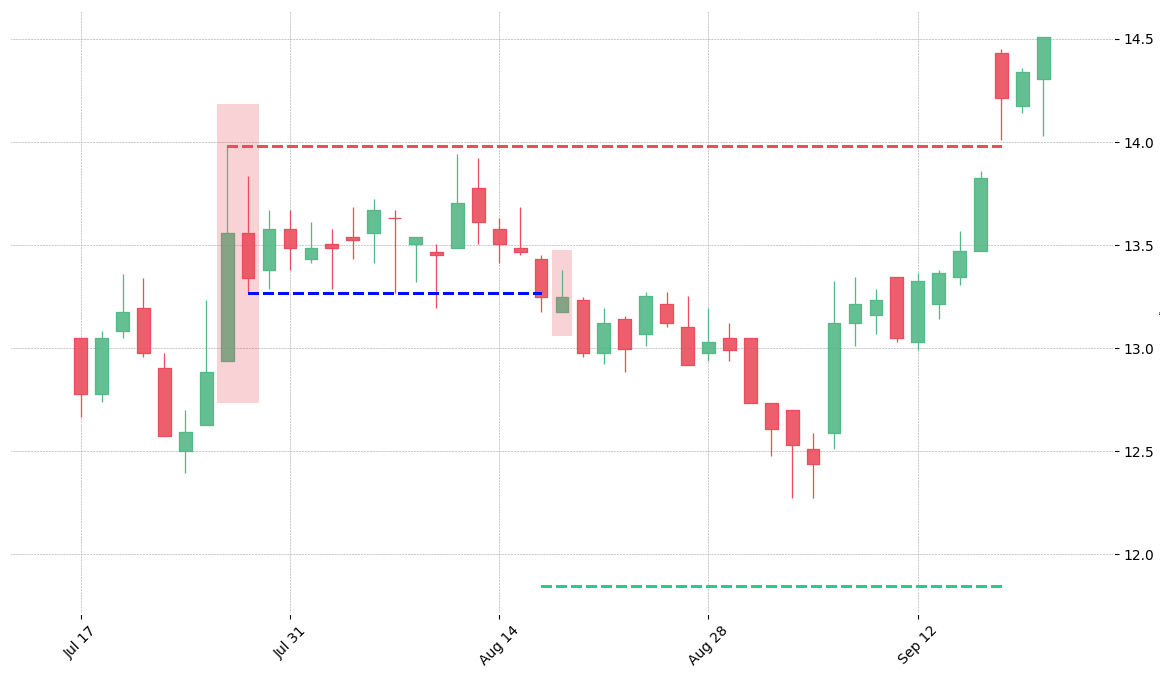 The stock HSY printed a bearish Harami on 2000-07-26. It confirmed on 2000-08-16 (meaning price closed below entry level). It retested the trade entry level on 2000-08-17. Then it failed to reach the 2:1 R/R target and got stopped on 2000-09-18.