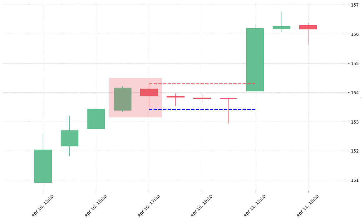 The stock SNA printed a bearish Harami on 2019-04-10 16:30:00. Unfortunately it invalidated on 2019-04-11 13:30:00 before the trade could trigger (it triggered the stop before entering).