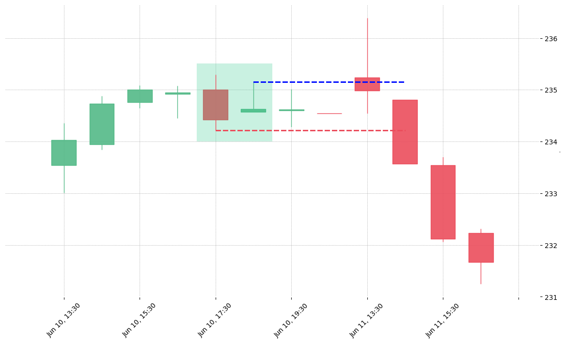 The stock CTAS printed a bullish Harami on 2019-06-10 17:30:00. Unfortunately it invalidated on 2019-06-11 14:30:00 before the trade could trigger (it triggered the stop before entering).