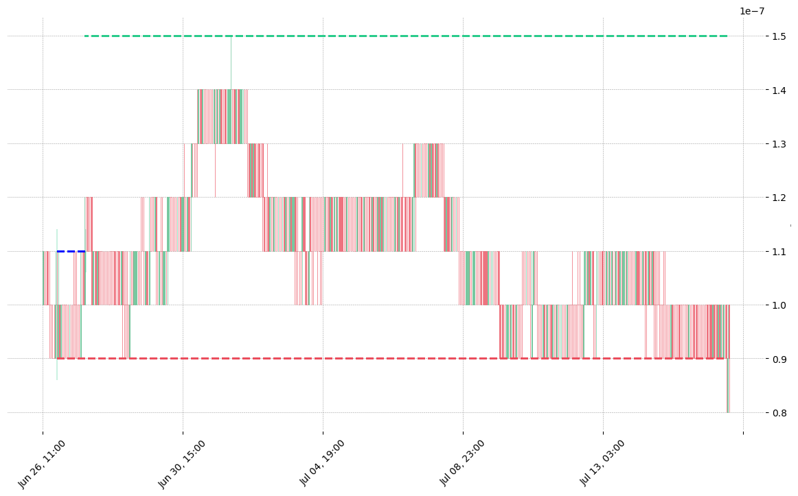 The cryptocurrency pair BTT/BTC printed a bullish High Wave on 2019-06-26 21:00:00. It confirmed on 2019-06-27 17:00:00 (meaning price closed above entry level). It retested the trade entry level on 2019-06-27 18:00:00. Then it failed to reach the 2:1 R/R target and got stopped on 2019-07-16 19:00:00.