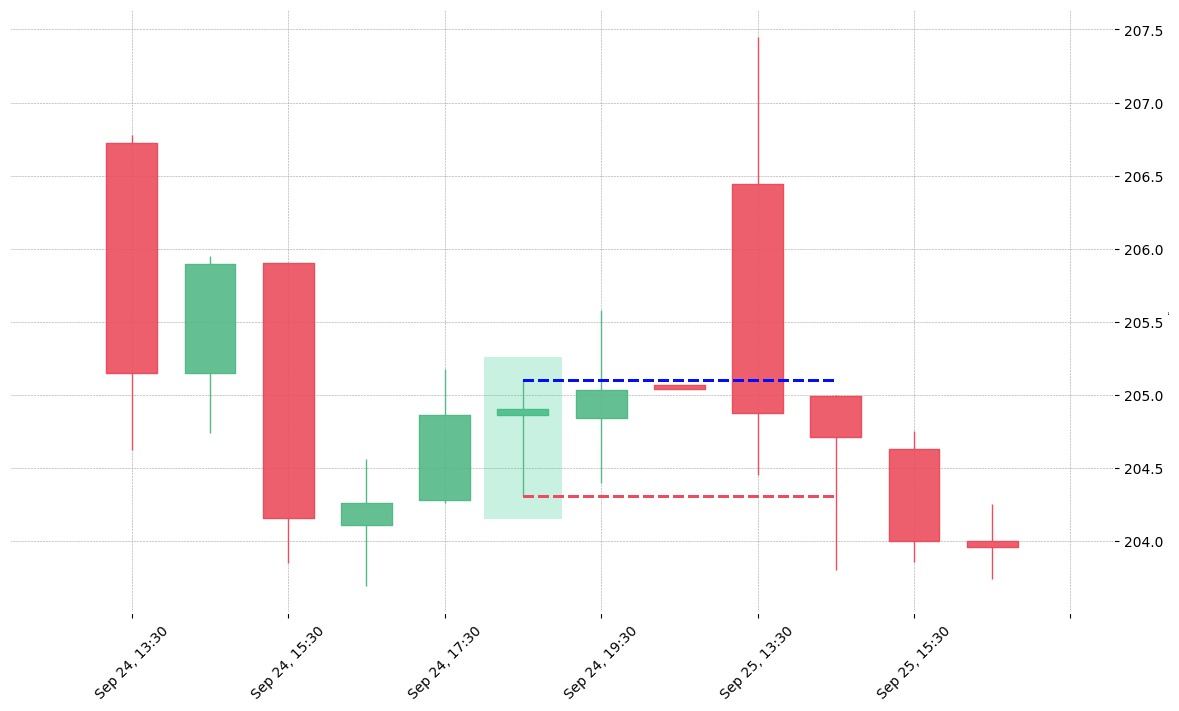 The stock STZ printed a bullish High Wave on 2019-09-24 18:30:00. Unfortunately it invalidated on 2019-09-25 14:30:00 before the trade could trigger (it triggered the stop before entering).