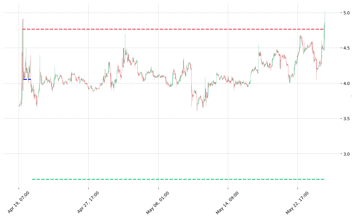 The cryptocurrency pair XZC/USDT printed a bearish Hikkake on 2020-04-19 17:00:00. It confirmed on 2020-04-20 17:00:00 (meaning price closed below entry level). It retested the trade entry level on 2020-04-21 19:00:00. Then it failed to reach the 2:1 R/R target and got stopped on 2020-05-25 21:00:00.