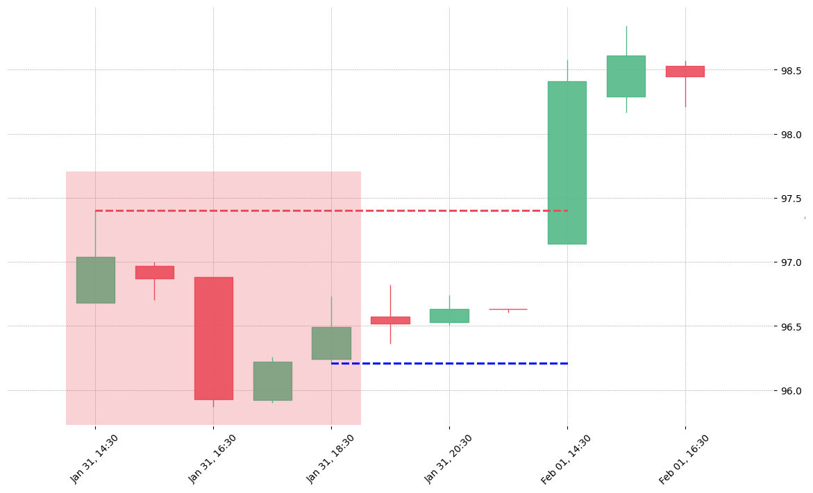 The stock FRC printed a bearish Hikkake on 2019-01-31 14:30:00. Unfortunately it invalidated on 2019-02-01 14:30:00 before the trade could trigger (it triggered the stop before entering).