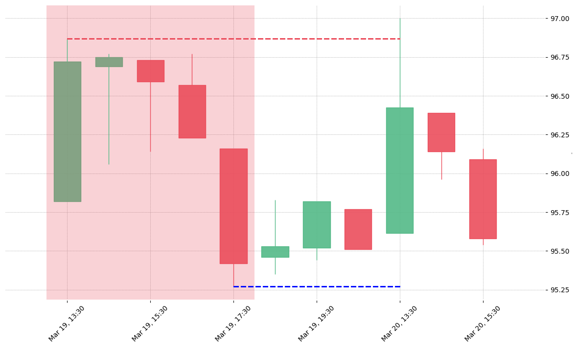The stock CBOE printed a bearish Modified Hikkake on 2019-03-19 13:30:00. Unfortunately it invalidated on 2019-03-20 13:30:00 before the trade could trigger (it triggered the stop before entering).