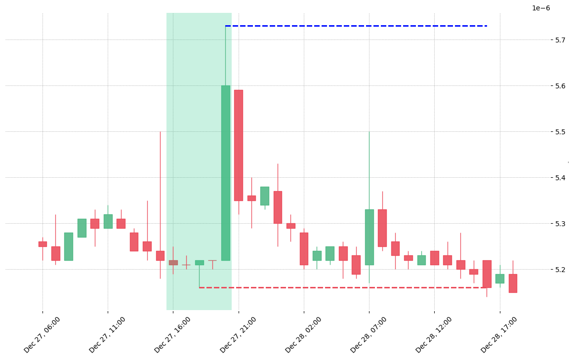 The cryptocurrency pair DLT/BTC printed a bullish Modified Hikkake on 2019-12-27 16:00:00. Unfortunately it invalidated on 2019-12-28 16:00:00 before the trade could trigger (it triggered the stop before entering).