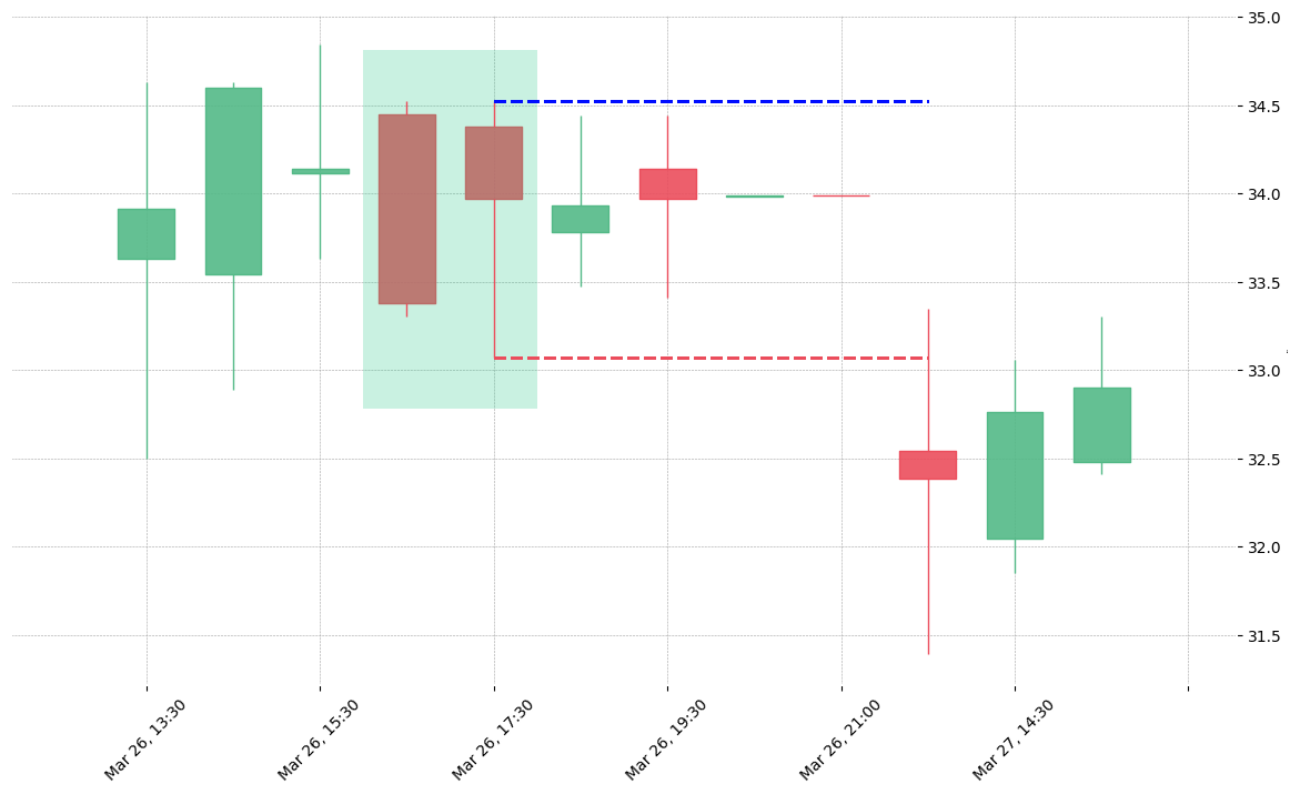 The stock CMA printed a bullish Homing Pigeon on 2020-03-26 16:30:00. Unfortunately it invalidated on 2020-03-27 13:30:00 before the trade could trigger (it triggered the stop before entering).