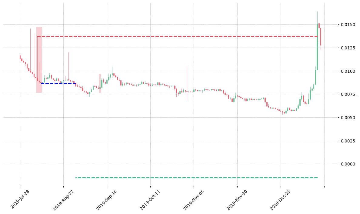 The cryptocurrency pair DASH/BTC printed a bearish Identical Three Crows on 2019-08-07. It confirmed on 2019-08-29 (meaning price closed below entry level). It retested the trade entry level on 2019-09-12. Then it failed to reach the 2:1 R/R target and got stopped on 2020-01-15.