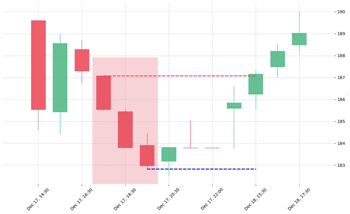 The stock IDXX printed a bearish Identical Three Crows on 2018-12-17 17:30:00. Unfortunately it invalidated on 2018-12-18 15:30:00 before the trade could trigger (it triggered the stop before entering).