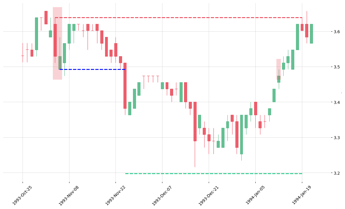The stock WELL printed a bearish In Neck on 1993-11-03. It confirmed on 1993-11-24 (meaning price closed below entry level). It retested the trade entry level on 1994-01-12. Then it failed to reach the 2:1 R/R target and got stopped on 1994-01-19.