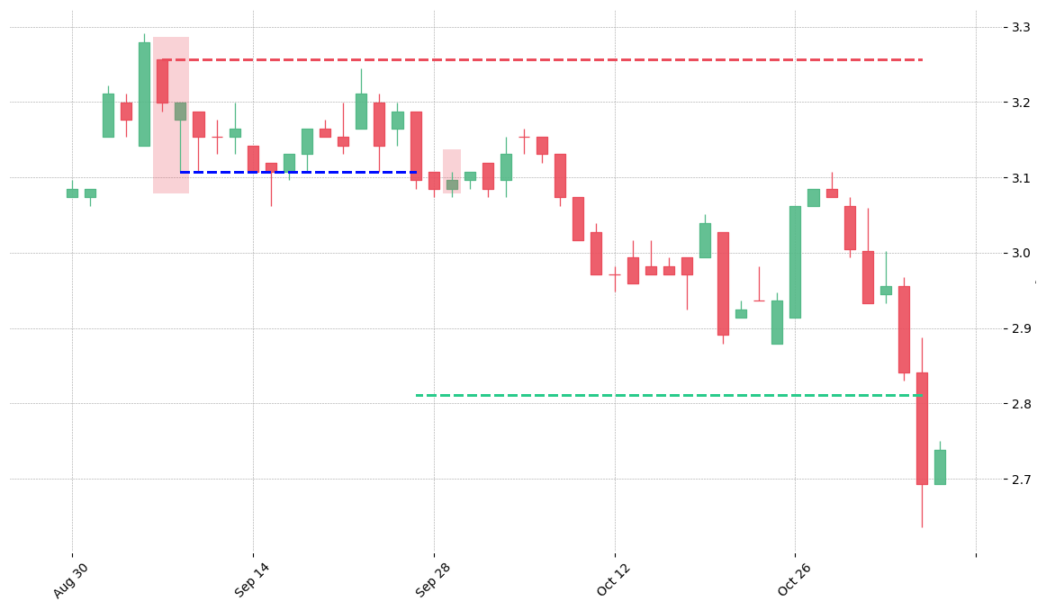 The stock LEN printed a bearish In Neck on 1993-09-07. It confirmed on 1993-09-27 (meaning price closed below entry level). It retested the trade entry level on 1993-09-29. Then it successfully reached the 2:1 R/R target.