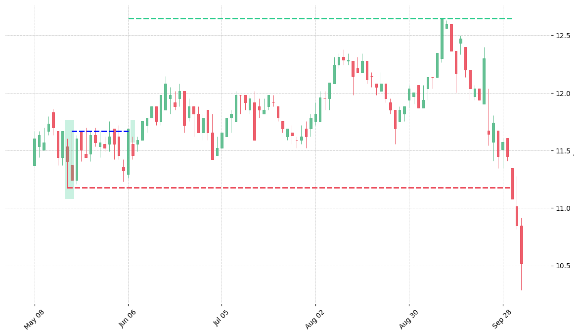 The stock ES printed a bullish Inverted Hammer on 2000-05-17. It confirmed on 2000-06-06 (meaning price closed above entry level). It retested the trade entry level on 2000-06-07. Then it failed to reach the 2:1 R/R target and got stopped on 2000-10-02.