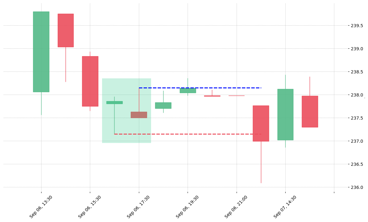 The stock ADS printed a bullish Inverted Hammer on 2018-09-06 16:30:00. Unfortunately it invalidated on 2018-09-07 13:30:00 before the trade could trigger (it triggered the stop before entering).