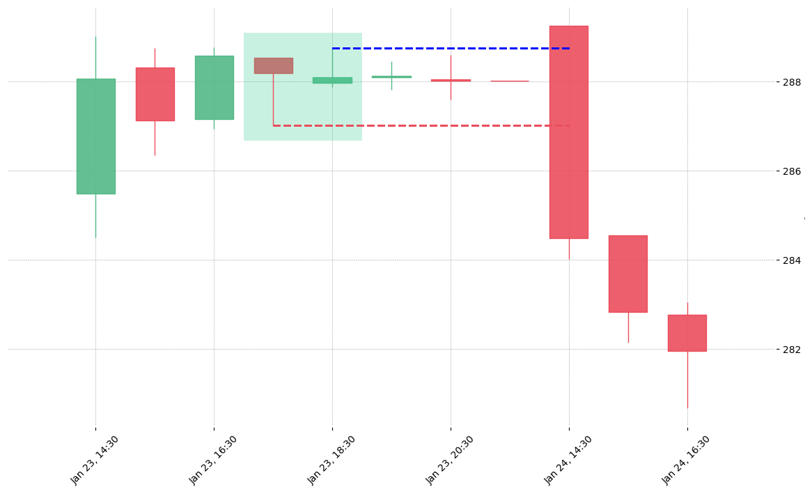 The stock DPZ printed a bullish Inverted Hammer on 2020-01-23 17:30:00. Unfortunately it invalidated on 2020-01-24 14:30:00 before the trade could trigger (it triggered the stop before entering).