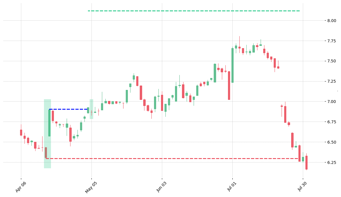 The stock PGR printed a bullish Kicking on 1998-04-16. It confirmed on 1998-05-04 (meaning price closed above entry level). It retested the trade entry level on 1998-05-05. Then it failed to reach the 2:1 R/R target and got stopped on 1998-07-29.