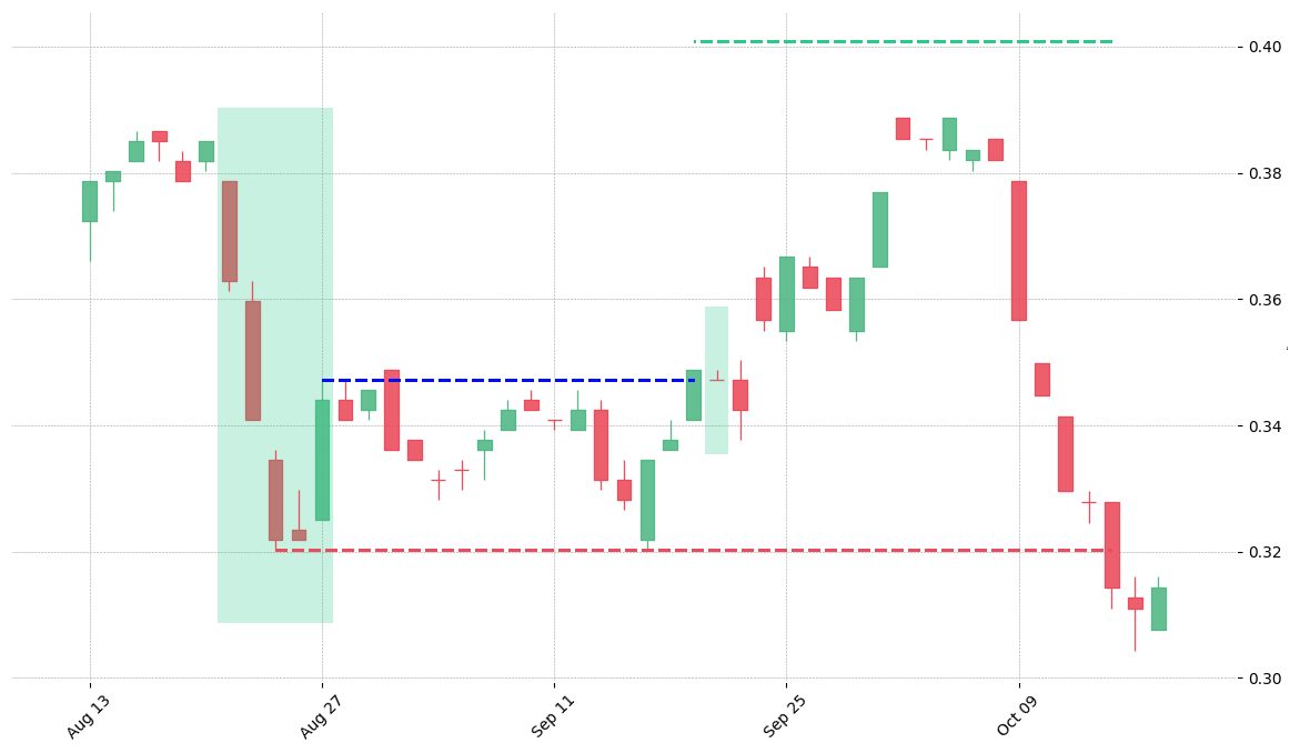 The stock BEN printed a bullish Ladder Bottom on 1990-08-21. It confirmed on 1990-09-19 (meaning price closed above entry level). It retested the trade entry level on 1990-09-20. Then it failed to reach the 2:1 R/R target and got stopped on 1990-10-15.