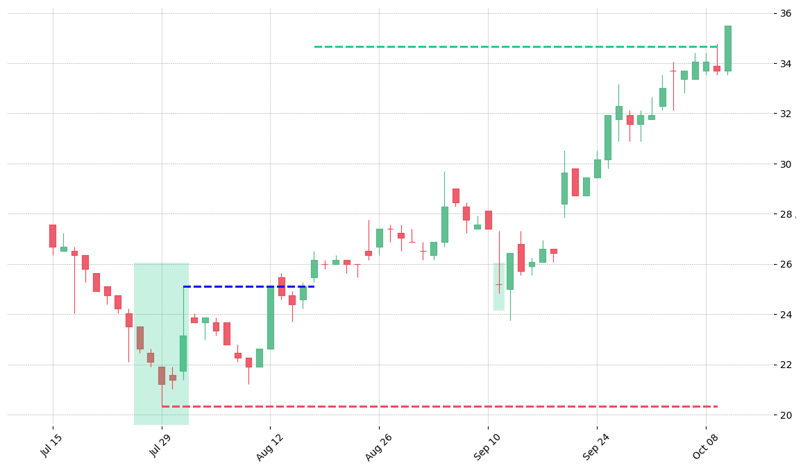 The stock COO printed a bullish Ladder Bottom on 1986-07-25. It confirmed on 1986-08-18 (meaning price closed above entry level). It retested the trade entry level on 1986-09-11. Then it successfully reached the 2:1 R/R target.