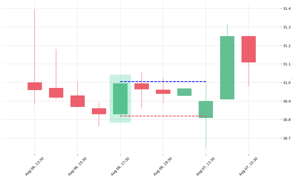 The stock PHM printed a bullish Marubozu on 2019-08-06 17:30:00. Unfortunately it invalidated on 2019-08-07 13:30:00 before the trade could trigger (it triggered the stop before entering).