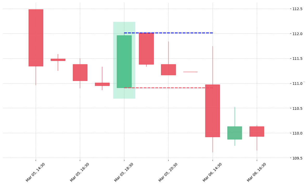 The stock PVH printed a bullish Marubozu on 2019-03-05 18:30:00. Unfortunately it invalidated on 2019-03-06 14:30:00 before the trade could trigger (it triggered the stop before entering).