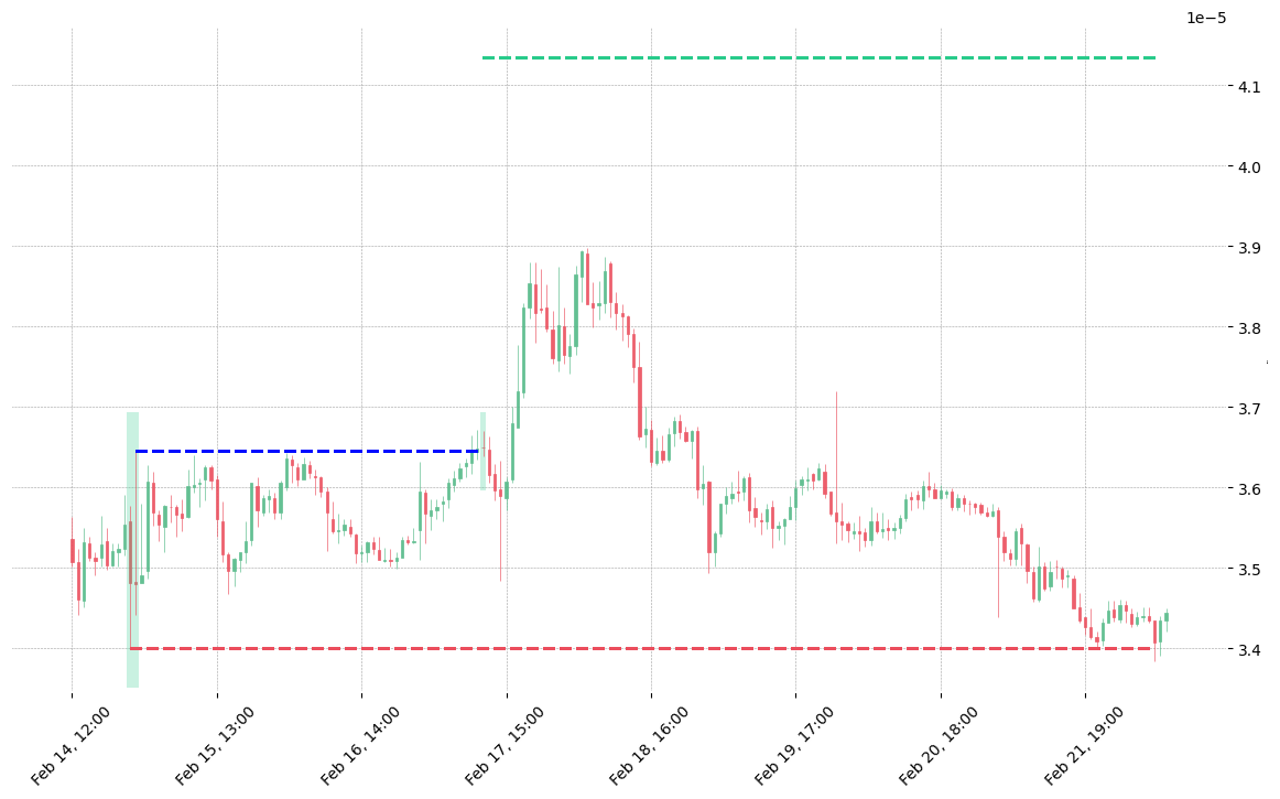 The cryptocurrency pair BAT/BTC printed a bullish Matching Low on 2019-02-14 22:00:00. It confirmed on 2019-02-17 10:00:00 (meaning price closed above entry level). It retested the trade entry level on 2019-02-17 11:00:00. Then it failed to reach the 2:1 R/R target and got stopped on 2019-02-22 07:00:00.