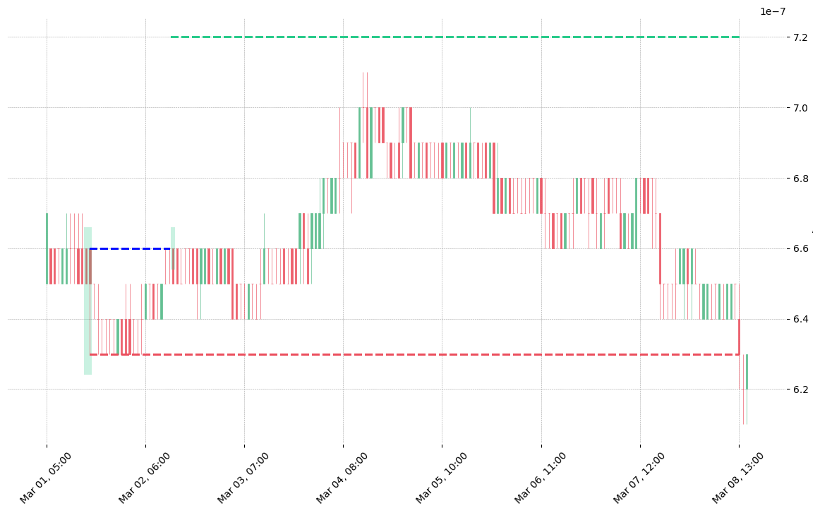 The cryptocurrency pair VET/BTC printed a bullish Matching Low on 2020-03-01 15:00:00. It confirmed on 2020-03-02 12:00:00 (meaning price closed above entry level). It retested the trade entry level on 2020-03-02 13:00:00. Then it failed to reach the 2:1 R/R target and got stopped on 2020-03-08 13:00:00.