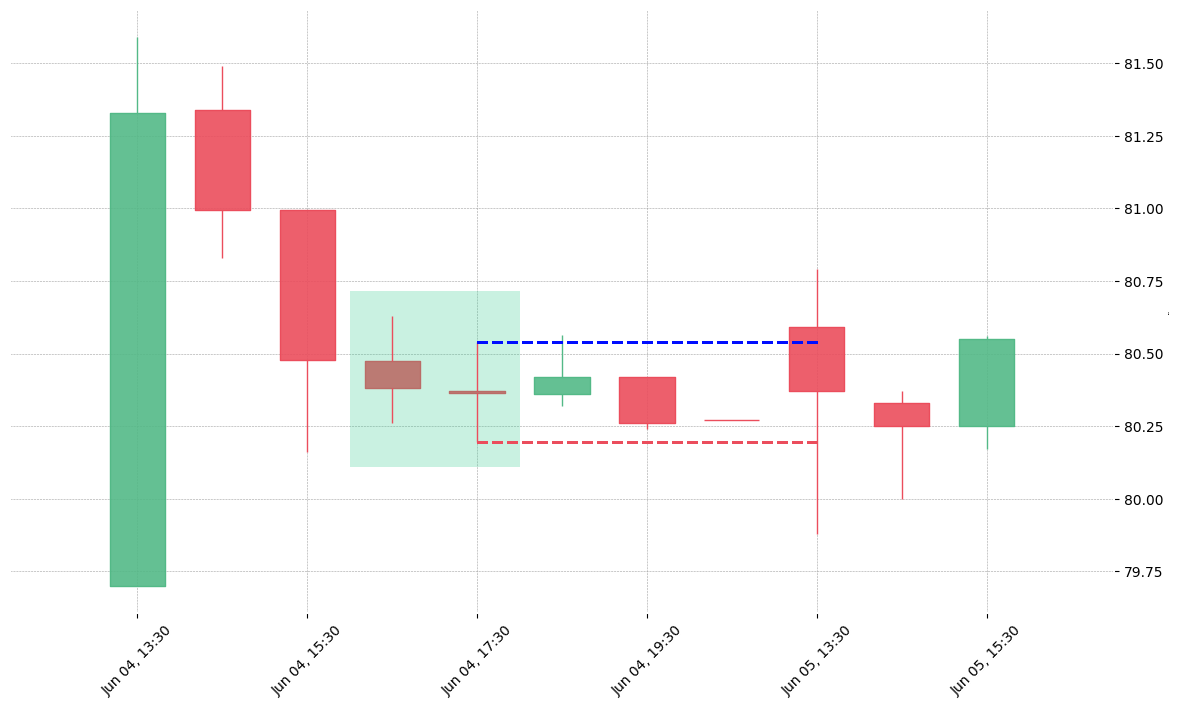 The stock KMX printed a bullish Matching Low on 2019-06-04 16:30:00. Unfortunately it invalidated on 2019-06-05 13:30:00 before the trade could trigger (it triggered the stop before entering).