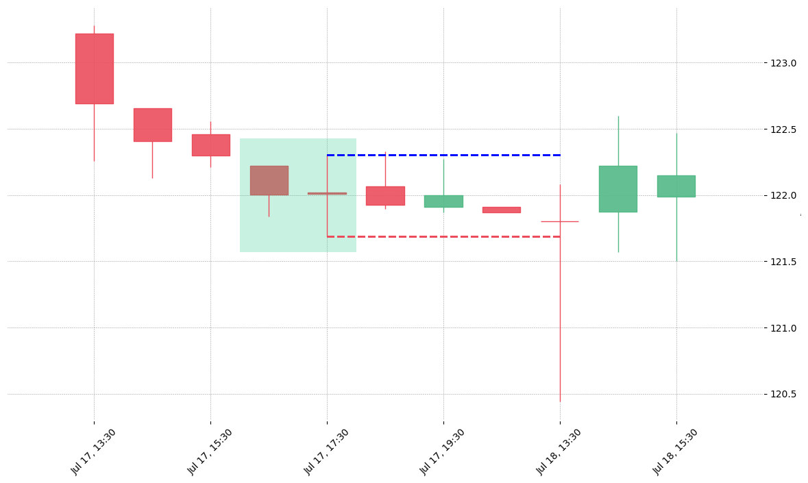 The stock WST printed a bullish Matching Low on 2019-07-17 16:30:00. Unfortunately it invalidated on 2019-07-18 13:30:00 before the trade could trigger (it triggered the stop before entering).