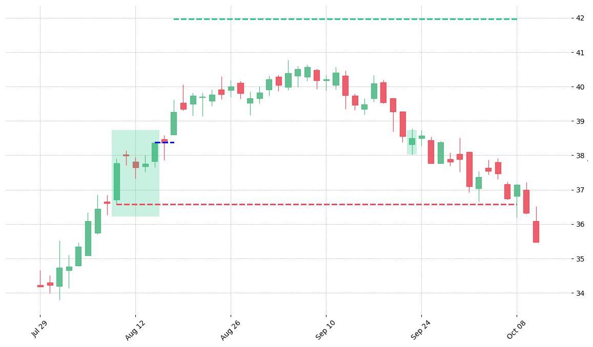 The stock FBHS printed a bullish Mat Hold on 2014-08-08. It confirmed on 2014-08-18 (meaning price closed above entry level). It retested the trade entry level on 2014-09-23. Then it failed to reach the 2:1 R/R target and got stopped on 2014-10-08.