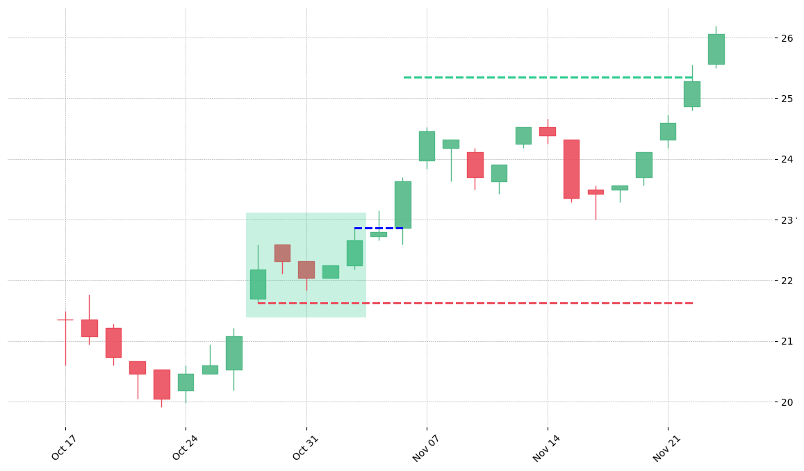 The stock NEM printed a bullish Mat Hold on 1989-10-27. It confirmed on 1989-11-06 (meaning price closed above entry level). It retested the trade entry level on 1990-06-14. Then it successfully reached the 2:1 R/R target.