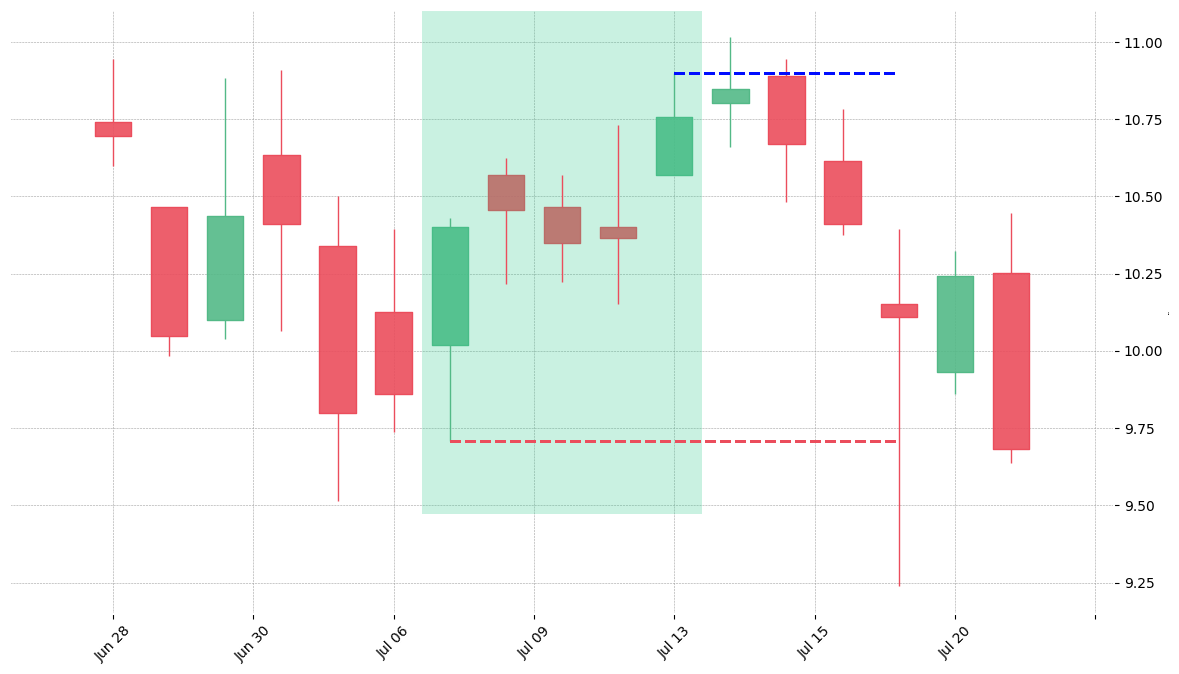 The stock DAL printed a bullish Mat Hold on 2010-07-07. Unfortunately it invalidated on 2010-07-19 before the trade could trigger (it triggered the stop before entering).