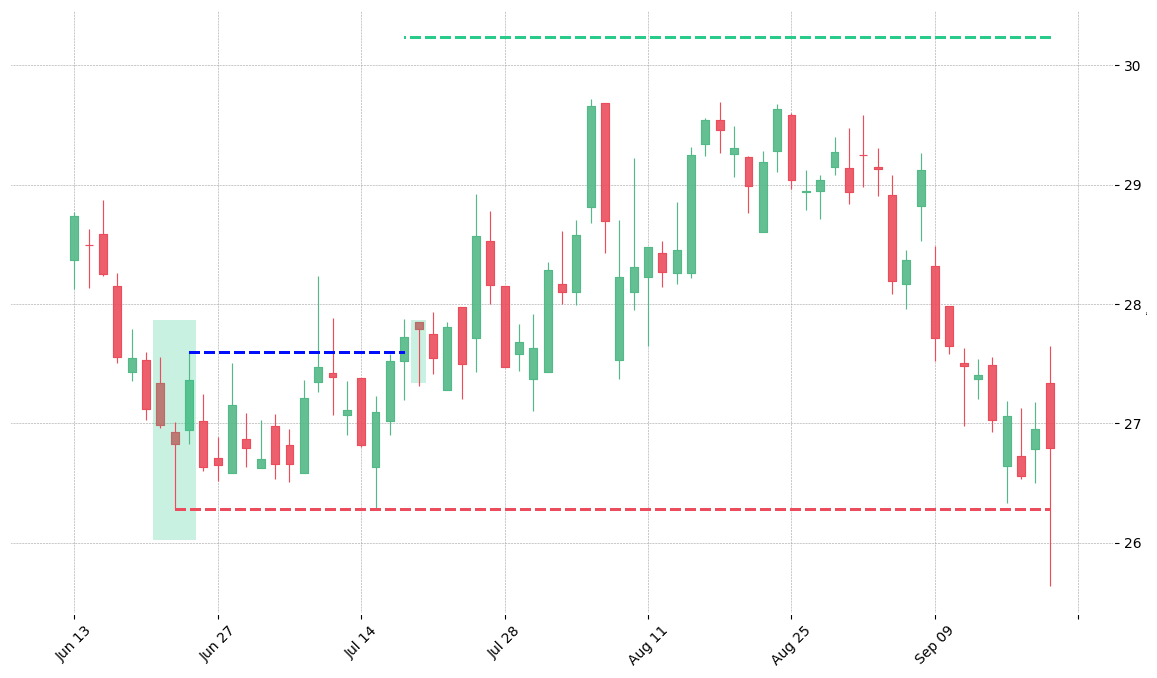 The stock CAH printed a bullish Morning Star on 2008-06-23. It confirmed on 2008-07-17 (meaning price closed above entry level). It retested the trade entry level on 2008-07-18. Then it failed to reach the 2:1 R/R target and got stopped on 2008-09-19.