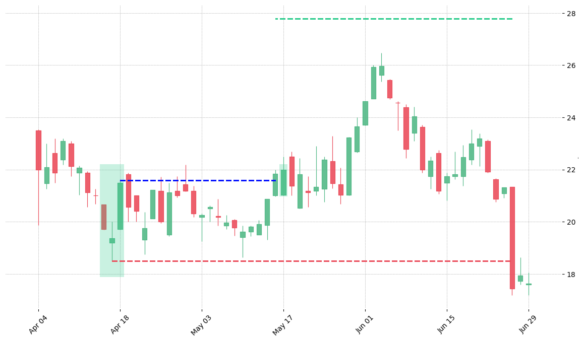 The stock SNPS printed a bullish Morning Star on 2000-04-14. It confirmed on 2000-05-16 (meaning price closed above entry level). It retested the trade entry level on 2000-05-17. Then it failed to reach the 2:1 R/R target and got stopped on 2000-06-27.
