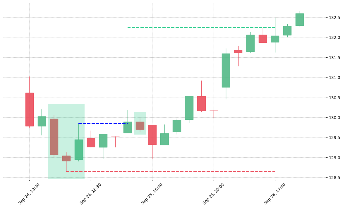 The stock BXP printed a bullish Morning Star on 2019-09-24 15:30:00. It confirmed on 2019-09-25 13:30:00 (meaning price closed above entry level). It retested the trade entry level on 2019-09-25 14:30:00. Then it successfully reached the 2:1 R/R target.