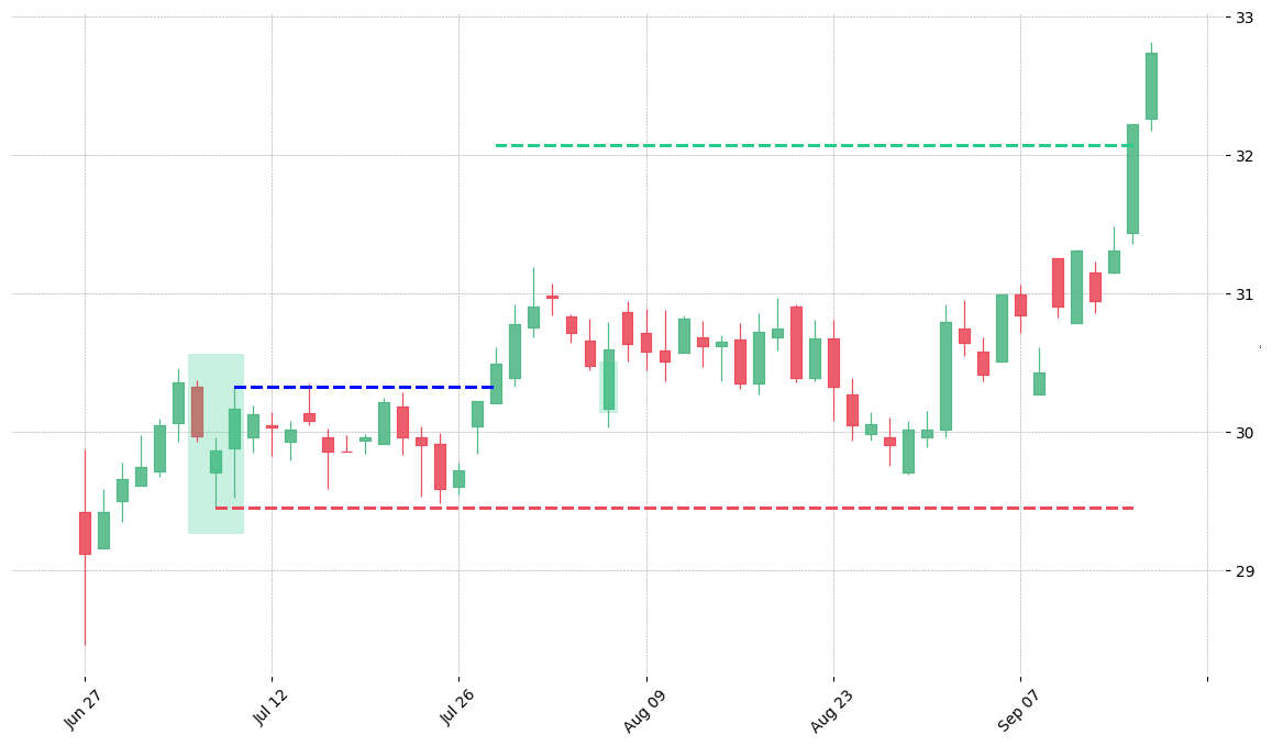 The stock CAH printed a bullish Morning Star on 2005-07-06. It confirmed on 2005-07-28 (meaning price closed above entry level). It retested the trade entry level on 2005-08-05. Then it successfully reached the 2:1 R/R target.