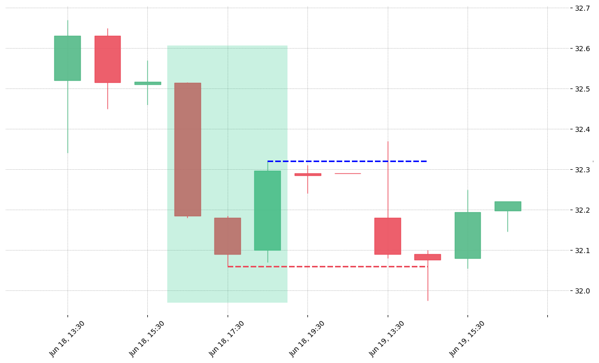 The stock IRM printed a bullish Morning Star on 2019-06-18 16:30:00. Unfortunately it invalidated on 2019-06-19 14:30:00 before the trade could trigger (it triggered the stop before entering).