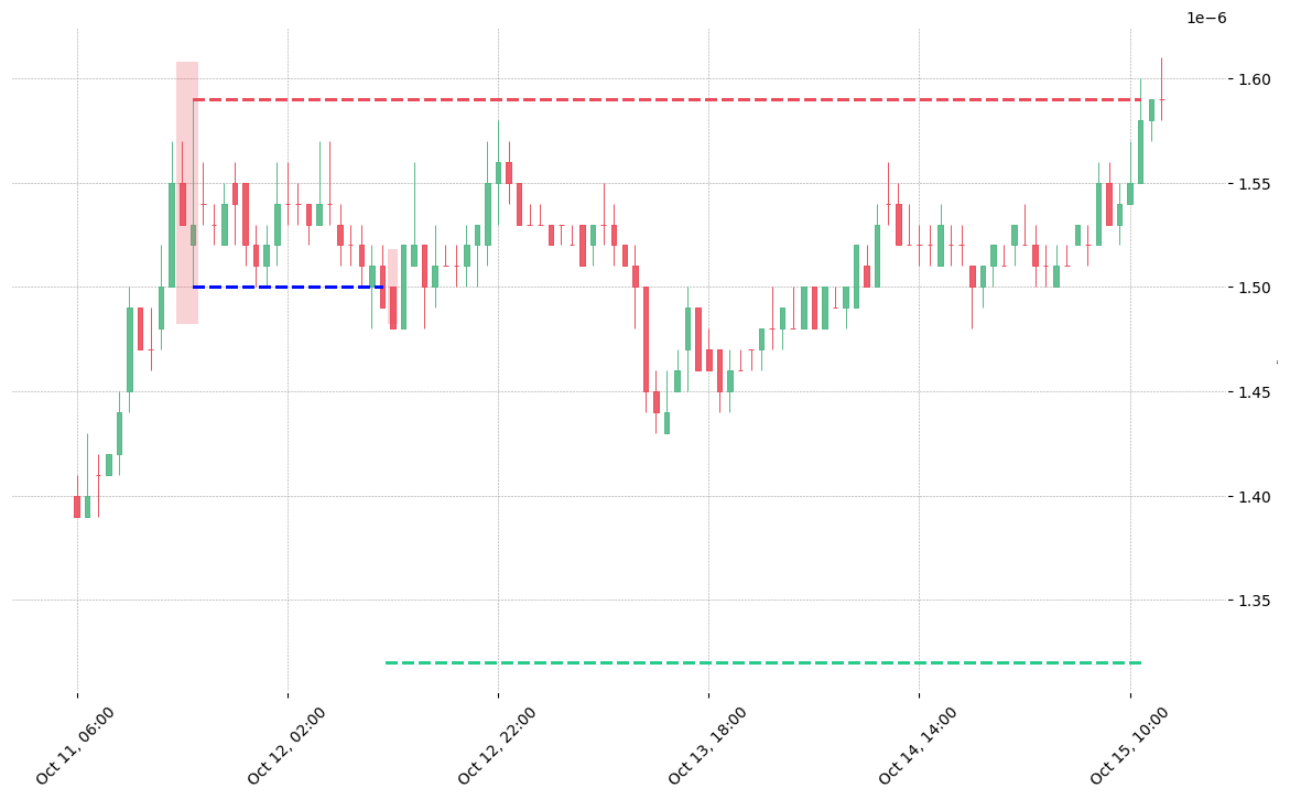 The cryptocurrency pair FTM/BTC printed a bearish On Neck on 2019-10-11 16:00:00. It confirmed on 2019-10-12 11:00:00 (meaning price closed below entry level). It retested the trade entry level on 2019-10-12 12:00:00. Then it failed to reach the 2:1 R/R target and got stopped on 2019-10-15 11:00:00.