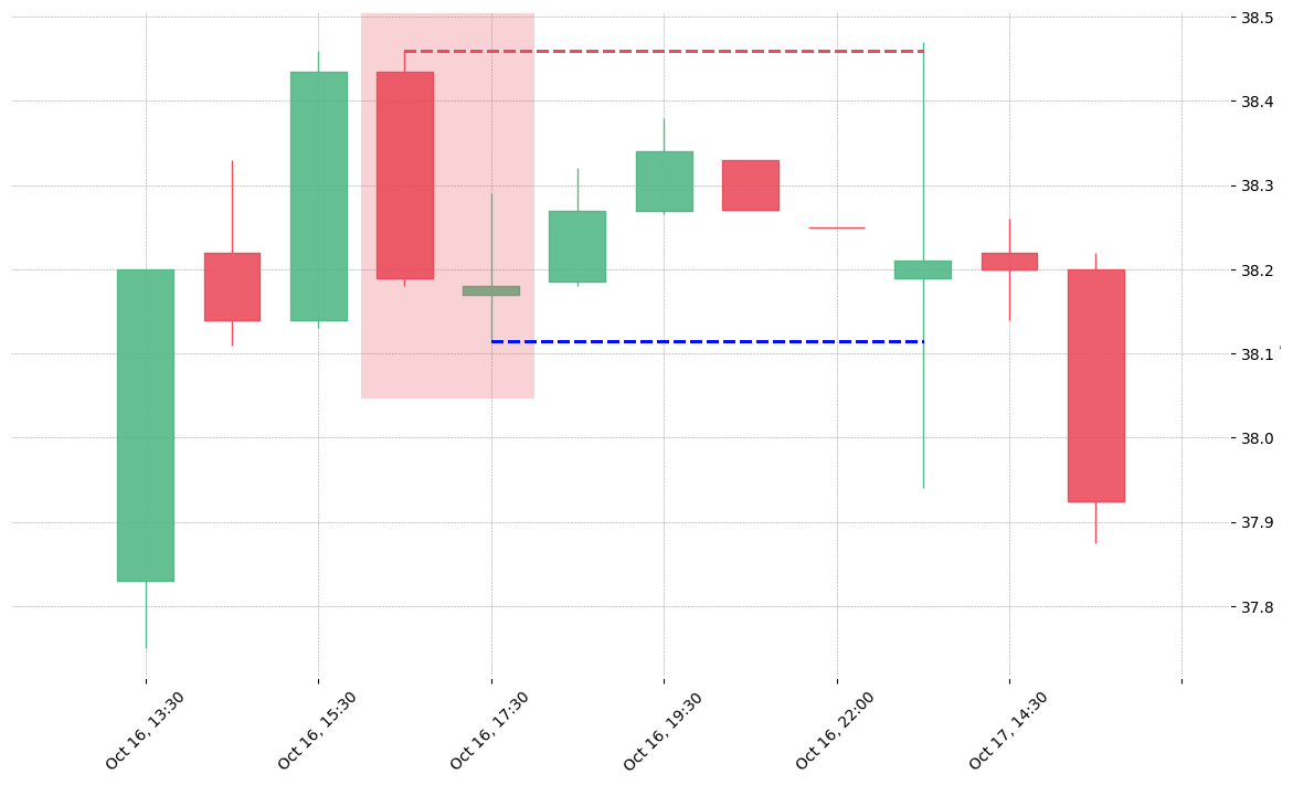 The stock BWA printed a bearish On Neck on 2019-10-16 16:30:00. Unfortunately it invalidated on 2019-10-17 13:30:00 before the trade could trigger (it triggered the stop before entering).