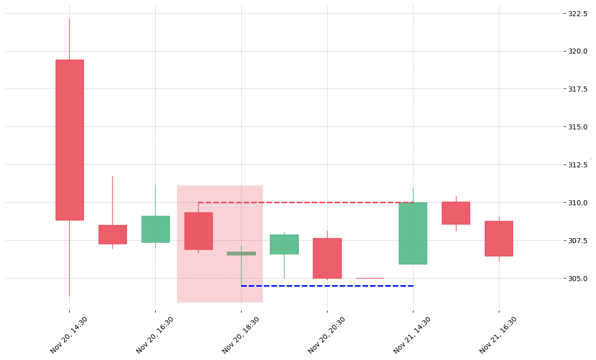 The stock CHTR printed a bearish On Neck on 2018-11-20 17:30:00. Unfortunately it invalidated on 2018-11-21 14:30:00 before the trade could trigger (it triggered the stop before entering).
