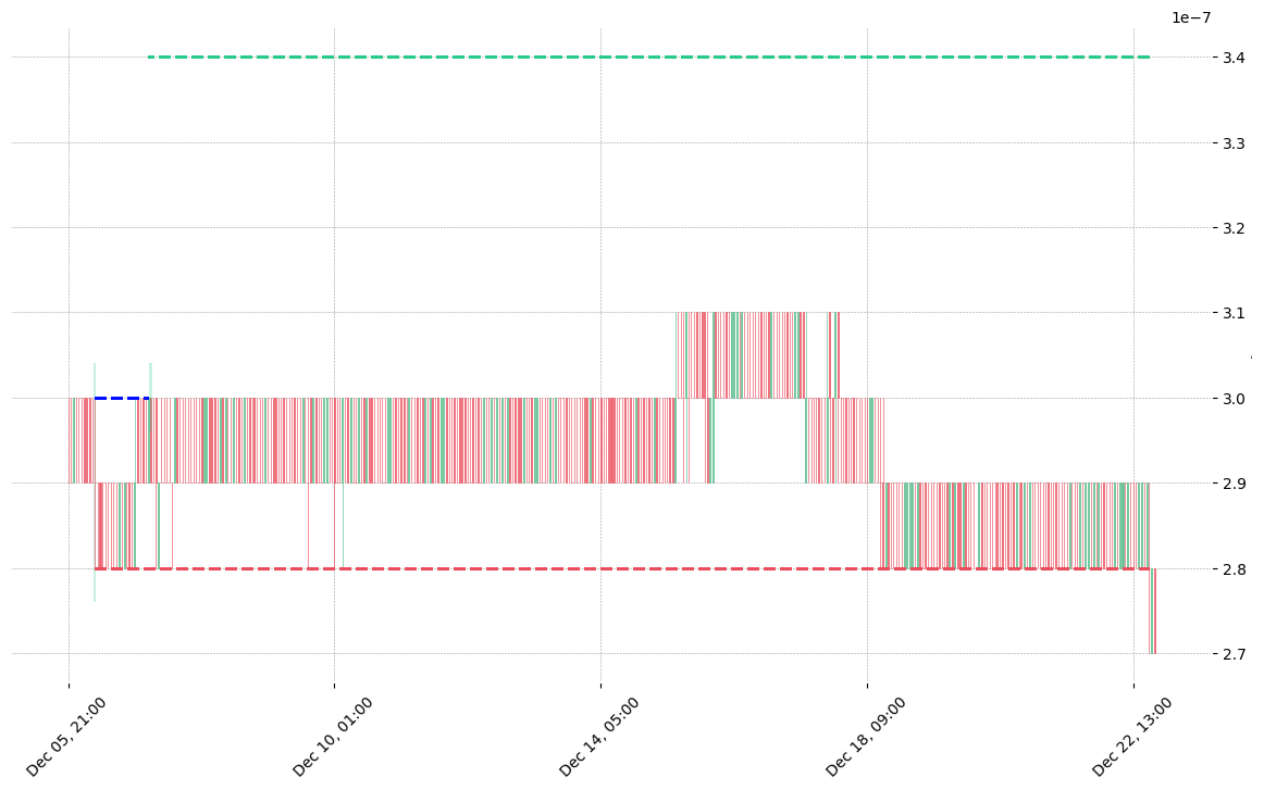 The cryptocurrency pair DOGE/BTC printed a bullish Rickshaw Man on 2019-12-06 07:00:00. It confirmed on 2019-12-07 03:00:00 (meaning price closed above entry level). It retested the trade entry level on 2019-12-07 04:00:00. Then it failed to reach the 2:1 R/R target and got stopped on 2019-12-22 19:00:00.