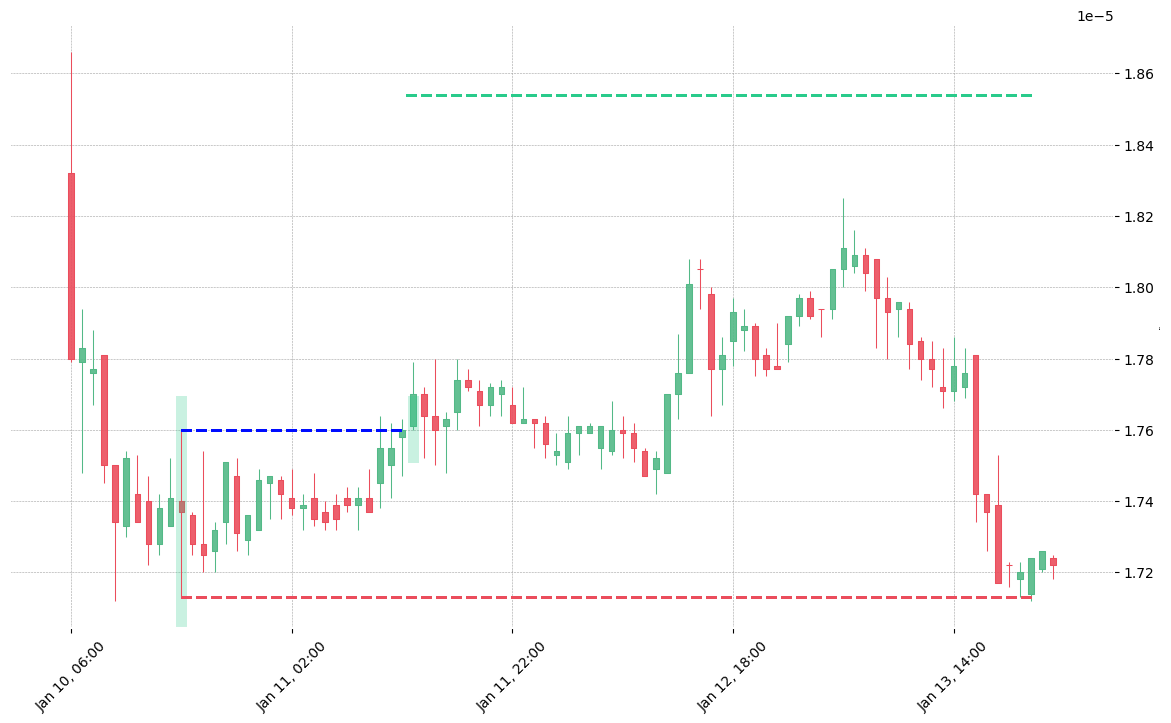 The cryptocurrency pair GNT/BTC printed a bullish Rickshaw Man on 2019-01-10 16:00:00. It confirmed on 2019-01-11 12:00:00 (meaning price closed above entry level). It retested the trade entry level on 2019-01-11 13:00:00. Then it failed to reach the 2:1 R/R target and got stopped on 2019-01-13 21:00:00.