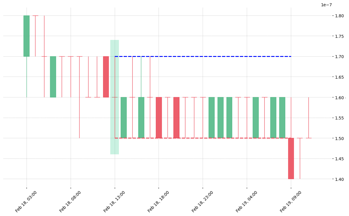 The cryptocurrency pair STORM/BTC printed a bullish Rickshaw Man on 2020-02-18 13:00:00. Unfortunately it invalidated on 2020-02-19 09:00:00 before the trade could trigger (it triggered the stop before entering).