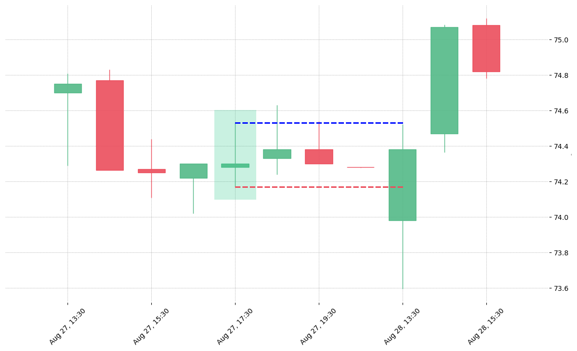 The stock XYL printed a bullish Rickshaw Man on 2019-08-27 17:30:00. Unfortunately it invalidated on 2019-08-28 13:30:00 before the trade could trigger (it triggered the stop before entering).