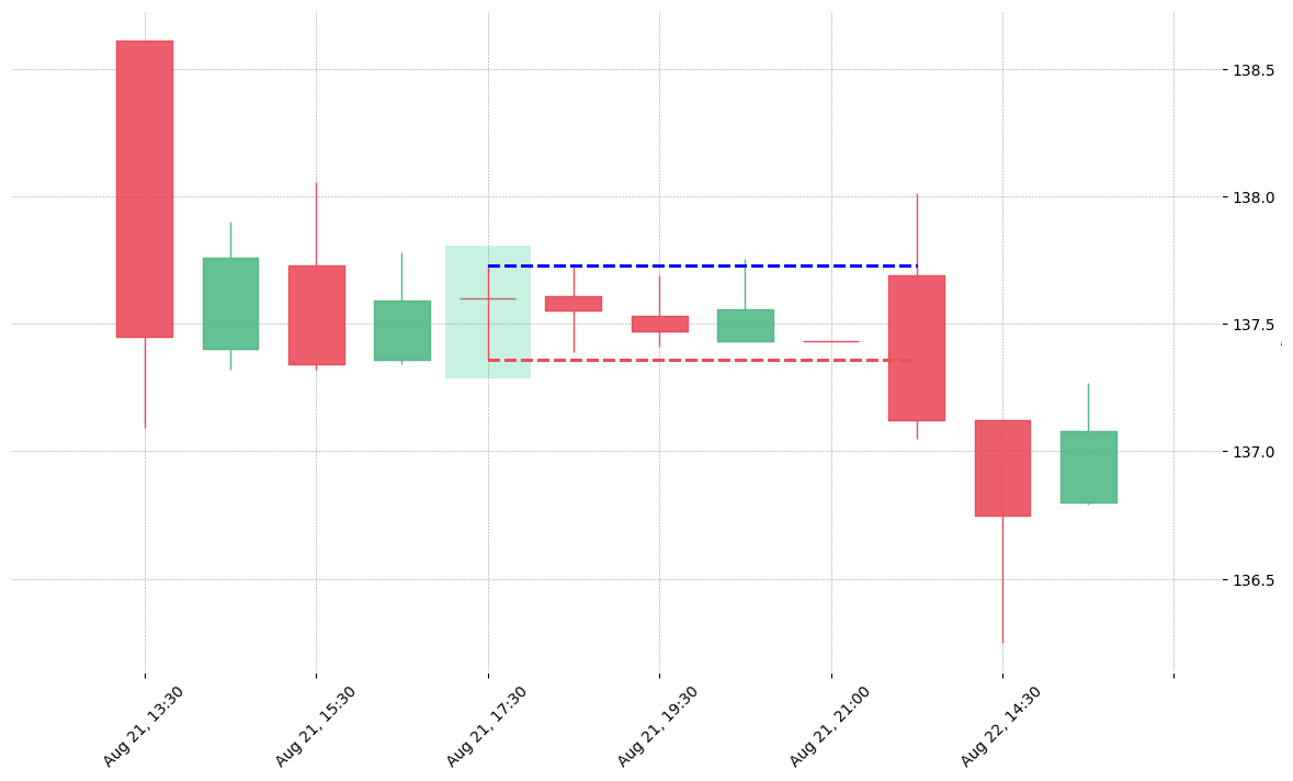 The stock ZBH printed a bullish Rickshaw Man on 2019-08-21 17:30:00. Unfortunately it invalidated on 2019-08-22 13:30:00 before the trade could trigger (it triggered the stop before entering).