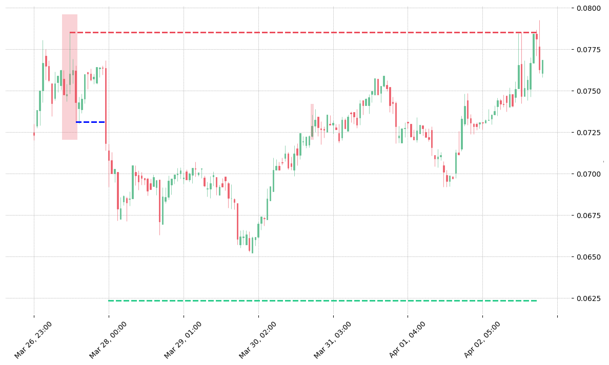 The cryptocurrency pair THETA/USDT printed a bearish Falling Three Methods on 2020-03-27 09:00:00. It confirmed on 2020-03-27 23:00:00 (meaning price closed below entry level). It retested the trade entry level on 2020-03-30 20:00:00. Then it failed to reach the 2:1 R/R target and got stopped on 2020-04-02 23:00:00.