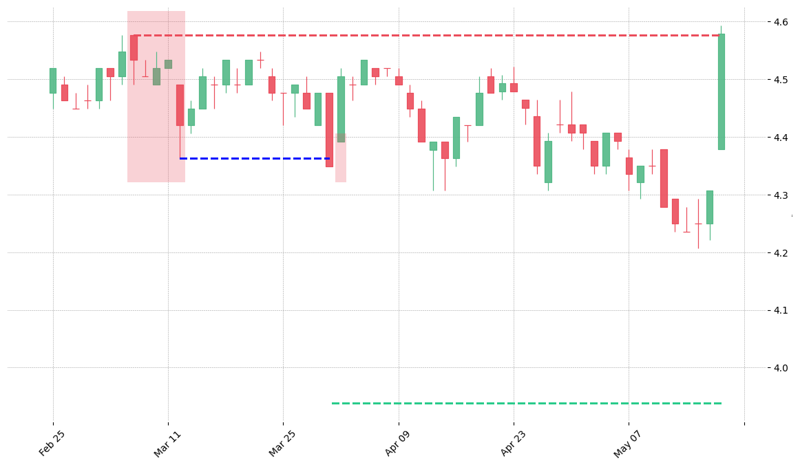 The stock CLX printed a bearish Falling Three Methods on 1991-03-06. It confirmed on 1991-04-01 (meaning price closed below entry level). It retested the trade entry level on 1991-04-02. Then it failed to reach the 2:1 R/R target and got stopped on 1991-05-17.