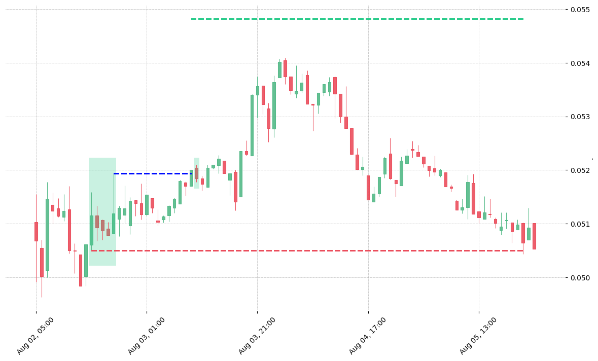 The cryptocurrency pair MKR/BTC printed a bullish Rising Three Methods on 2020-08-02 15:00:00. It confirmed on 2020-08-03 09:00:00 (meaning price closed above entry level). It retested the trade entry level on 2020-08-03 10:00:00. Then it failed to reach the 2:1 R/R target and got stopped on 2020-08-05 21:00:00.
