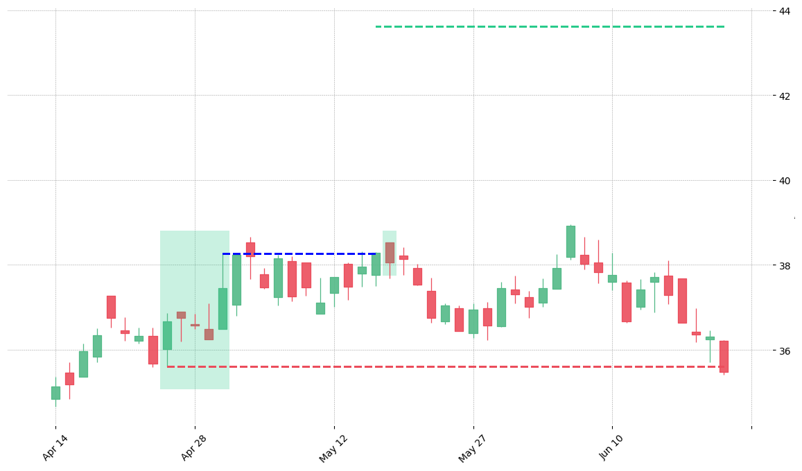The stock CB printed a bullish Rising Three Methods on 2008-04-24. It confirmed on 2008-05-15 (meaning price closed above entry level). It retested the trade entry level on 2008-05-16. Then it failed to reach the 2:1 R/R target and got stopped on 2008-06-20.