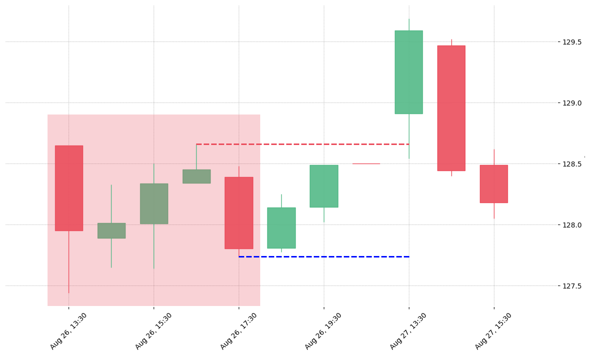 The stock EXPE printed a bearish Falling Three Methods on 2019-08-26 13:30:00. Unfortunately it invalidated on 2019-08-27 13:30:00 before the trade could trigger (it triggered the stop before entering).